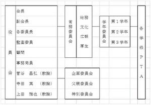 PTA組織図.jpgのサムネイル画像